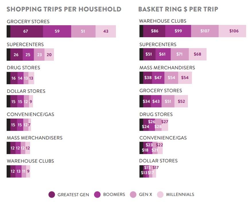 gastos de los millennials