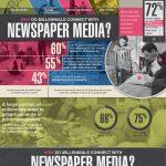 Los millennials y los periódicos