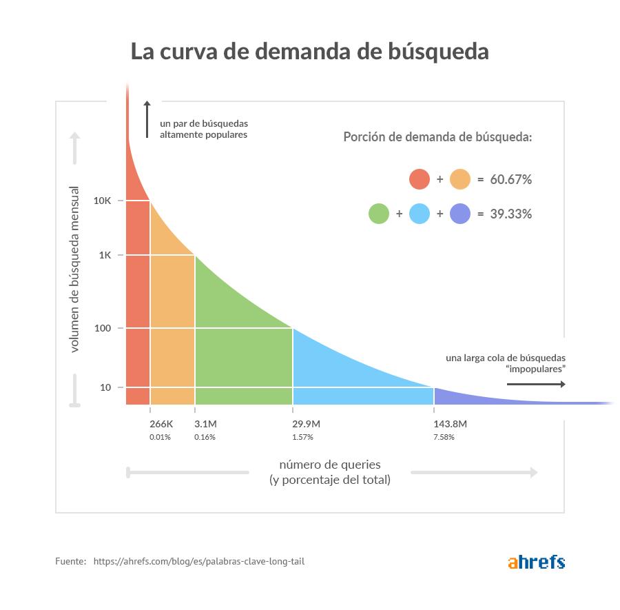 La curva de la demanda
