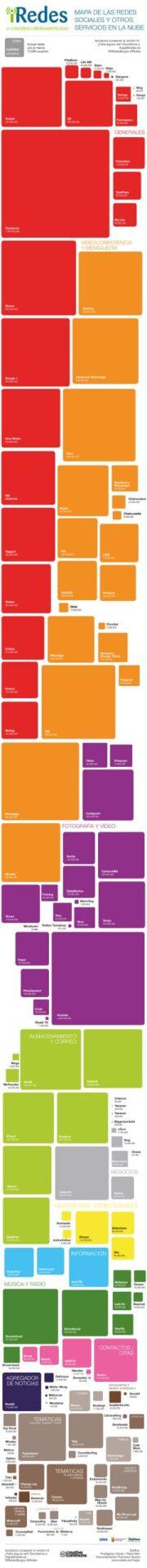 mapa de las redes sociales 2015