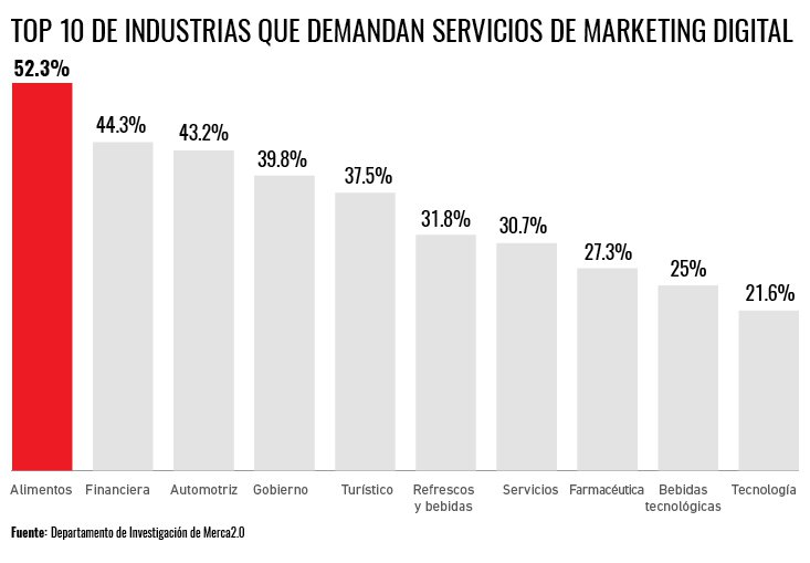 marketing digital y el turismo merca20