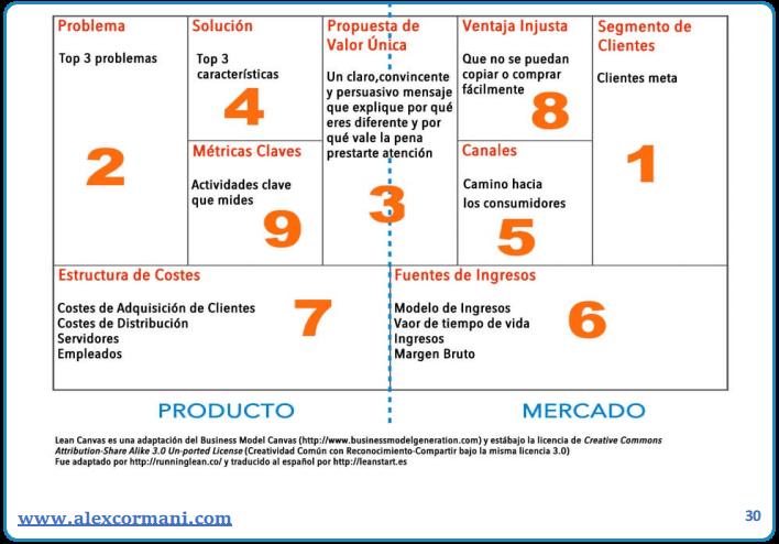 Modelo de negocios ebook 3