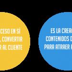 objetivos-inbound-vs-marketing-de-contenidos