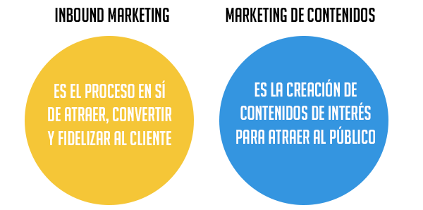 objetivos-inbound-vs-marketing-de-contenidos