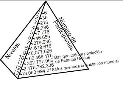 sistemas piramidales