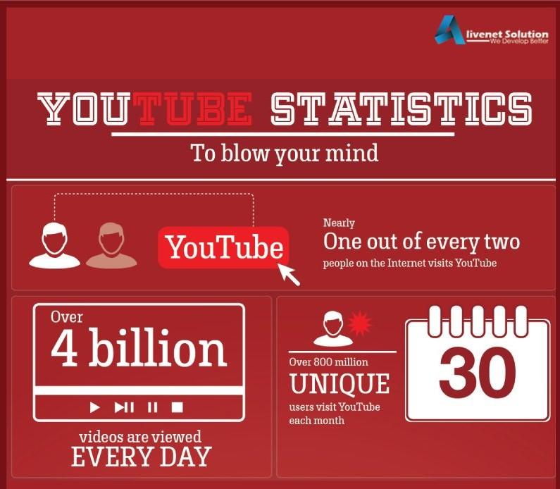 youtube-statistics-2018-2